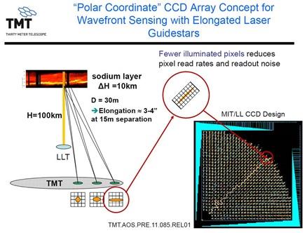 TMT Polar Coordinate CCD