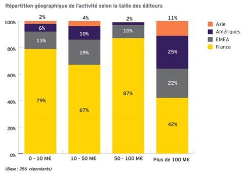 CA editeurs de logiciels 2012 par geographie
