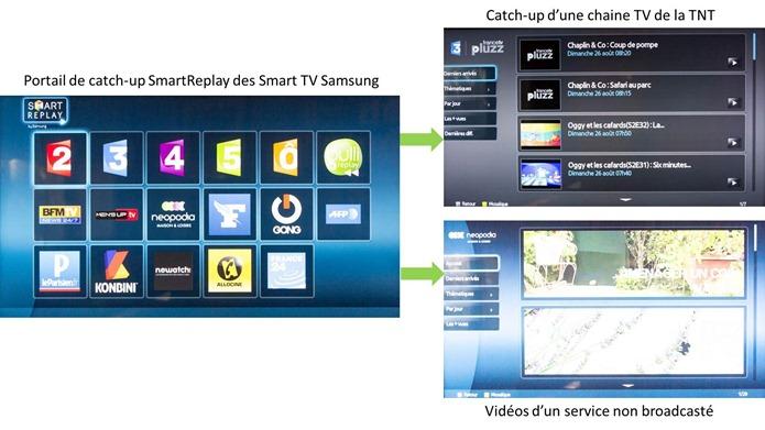 SmartReplay de Samsung Hubee