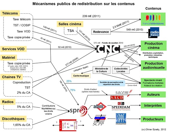 Mecanismes Publics Redistribution Contenus France
