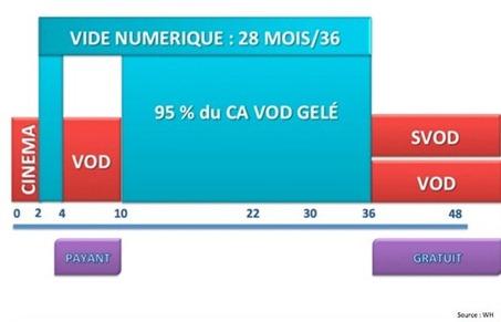 Vide numerique VOD