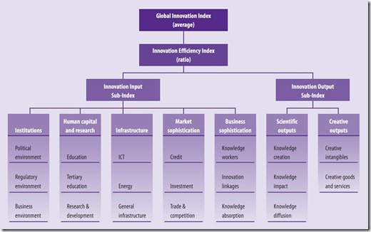 Global Innovation Index 2011 Structure