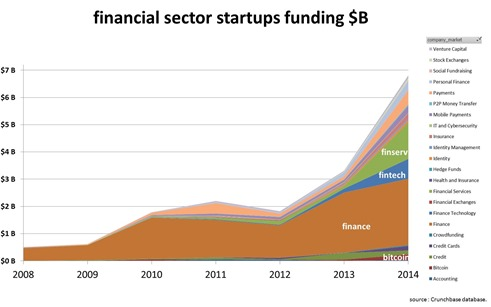 Financial sector funding