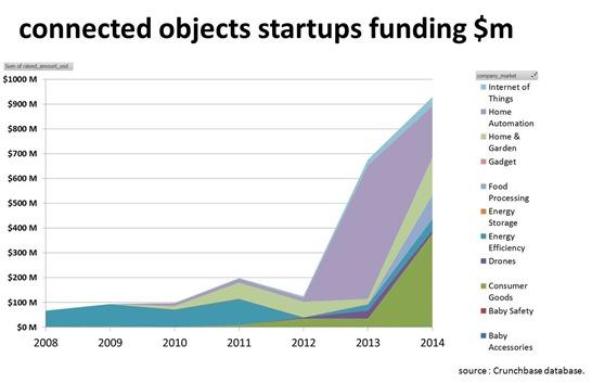 IoT Funding