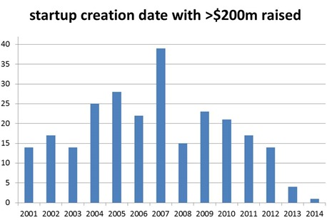 Startup creation date raising more than $200m