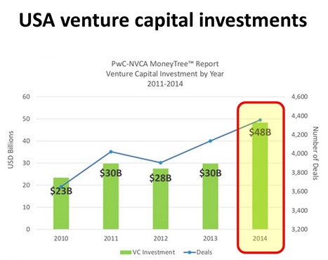 USA venture capital investments 2010-2014
