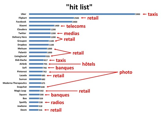 VC hit list