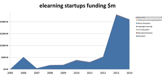 elearning startups funding