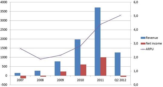 Facebook ARPU 2007 to 2012