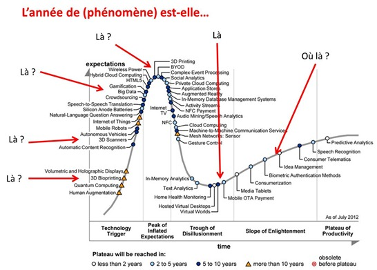 Gartner hype cycle and predictions