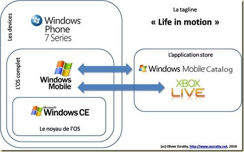 Windows Phone 7 Branding