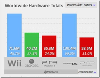 Worldwide gaming consoles installed base 2010, source : vgchartz.com