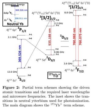Yterbium hyperfine transitions