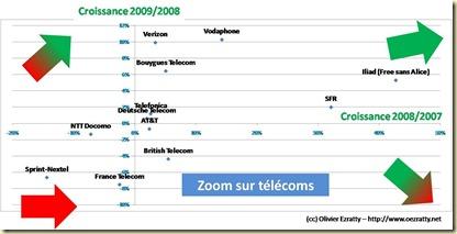 Zoom sur Telecom