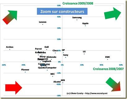 Zoom sur constructeurs
