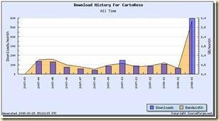 Cartoreso downloads
