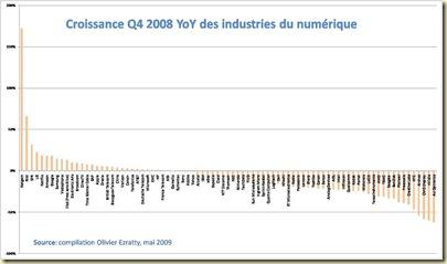 Croissance Q4 2008 Industries Numérique