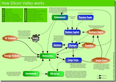 Ecosystem SV