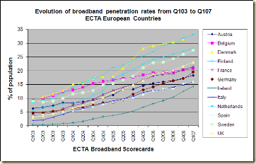 evolution-broadband-penetration-europe