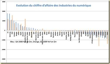 Evolution CA Industries Numérique 2008 et 2009 Valeur Absolue