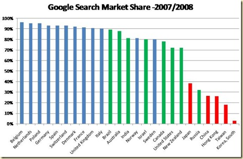 Google Search Market Share Part de marche