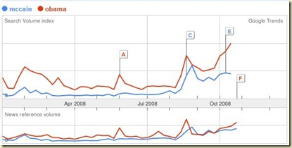 Google Trends Obama McCain