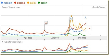 Google Trends with Palin