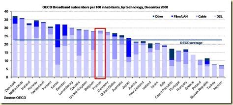 Haut debit par moyen OCDE Mai2009