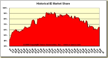 IE_Market_Share