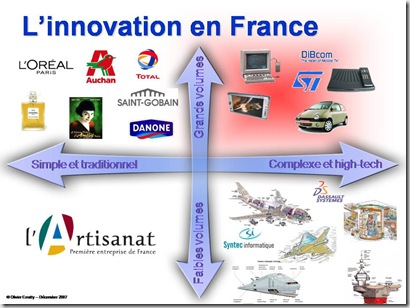 Innovation en France
