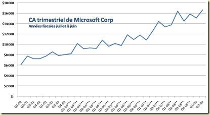 MicrosoftQuarters