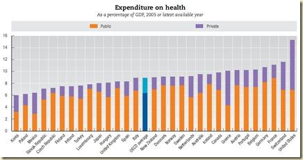 OCDE Health Expenditures